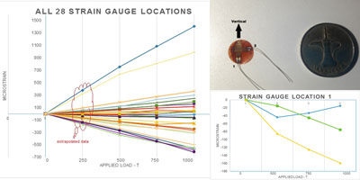 DuSense Strain Gauge Testing of Travelling Crane Block during Proof Load Testing - DuSense LLC